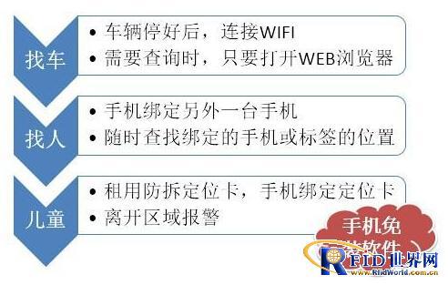 购物中心基于WiFi的位置服务整体解决方案